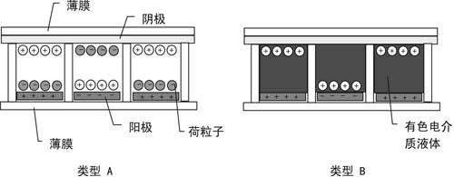 晶门科技驱动芯片成功使双稳态显示成为现实