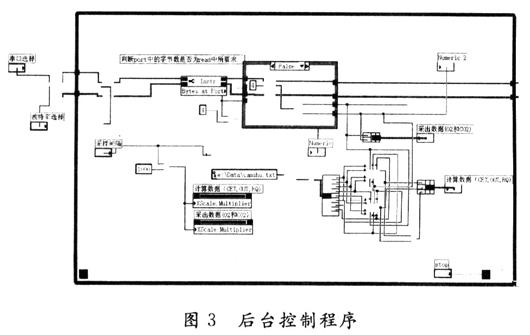基于LabVIEW的发酵过程实时数据采集系统设计
