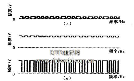 一种RFID电子卡稳定性设计及实现