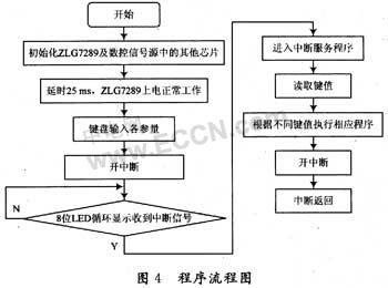 I2C接口ZLG7289在数控信号源中的应用