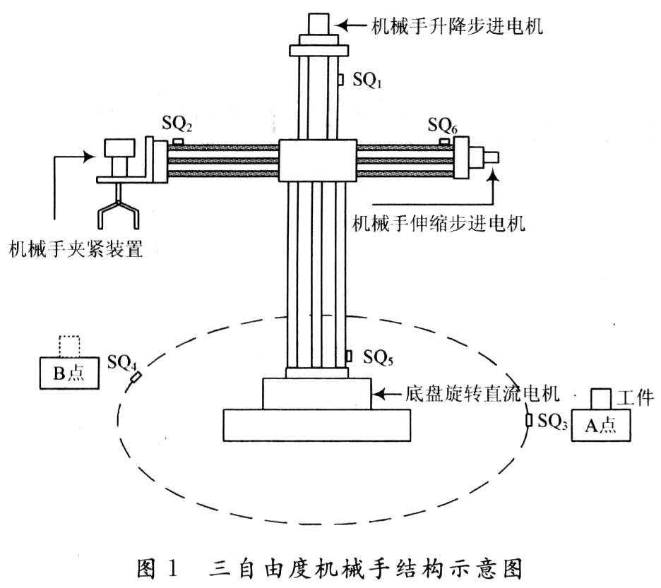 基于plc的三自由度机械手控制系统设计与实现图片