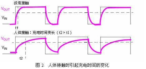 使用普通I/O口实现电容触摸感应的解决方案