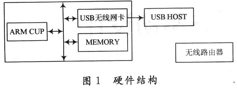 基于ARM的无线网卡设备驱动设计