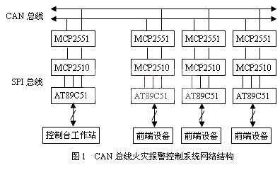 采用单片机和MCP2510、MCP2551芯片设计集散型火灾报警控制系统
