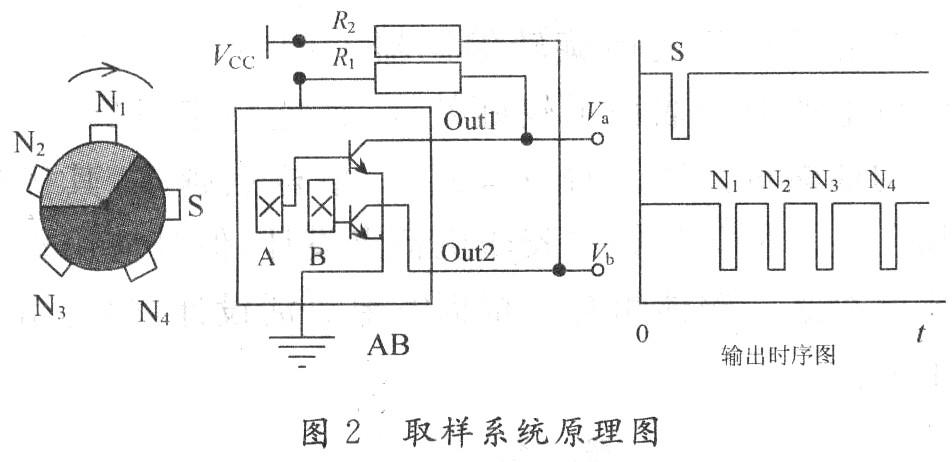 霍尔式胶印机旋转编码器设计