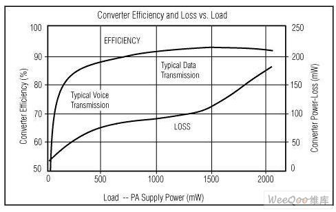 DC-DC电源驱动PA提高WCDMA手机发送效率