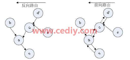 适合无线传感器网络的路由算法MSAODV