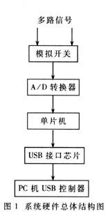 基于USB总线的实时数据采集系统设计与实现