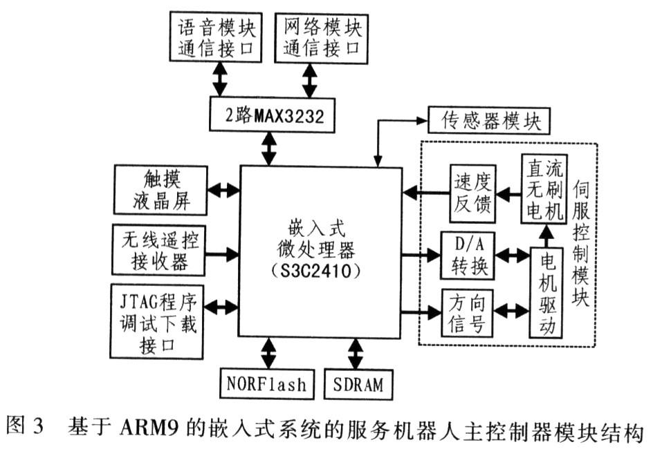 基于ARM的嵌入式服务机器人控制器的研究