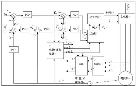 基于DSP和FPGA的三相异步电机矢量伺服系统