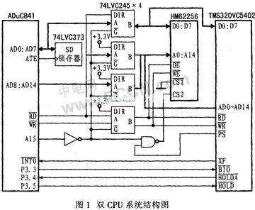 基于DMA方式的实时数据采集处理系统设计