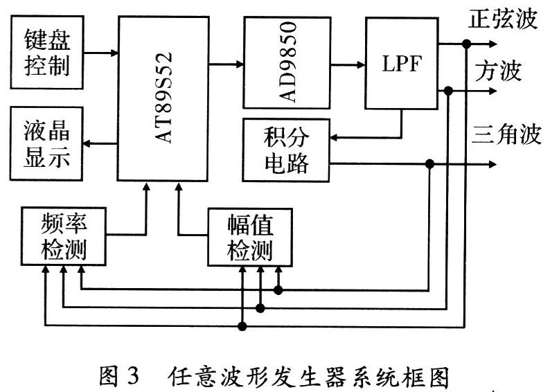 一种基于dds技术的信号发生器研究与实现图片