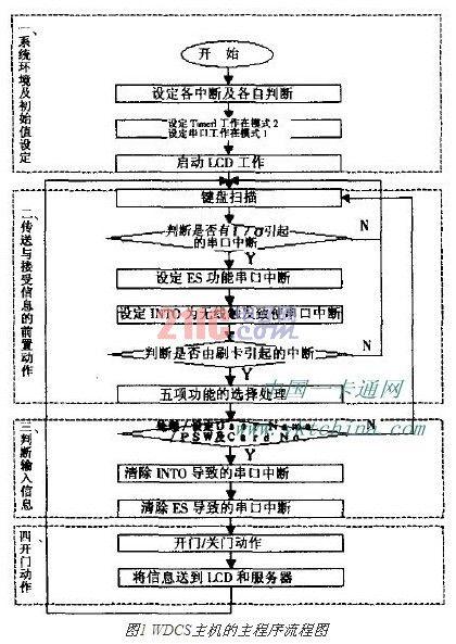 无线网络技术应用于门禁系统