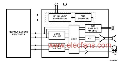 LM49155设计的PowerWise降噪音频功率放大技术