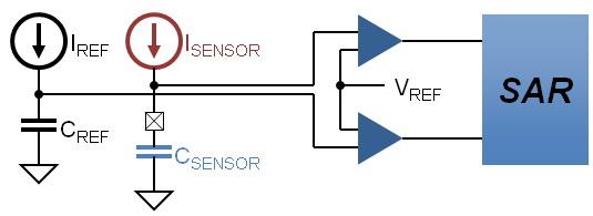 Silicon Labs电容触摸感应MCU的工作原理与基本特征