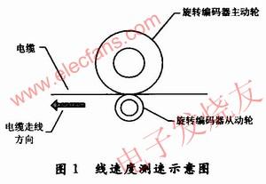 基于单片机与旋转编码器的闭环线速度控制系统
