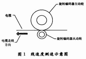 旋转编码器在线速度检测控制中的应用