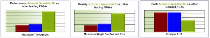 Achronix针对高性能高密度应用开发采用英特尔22nm工艺的FPGA