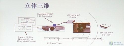历数优缺点 四大主流3D投影技术解析