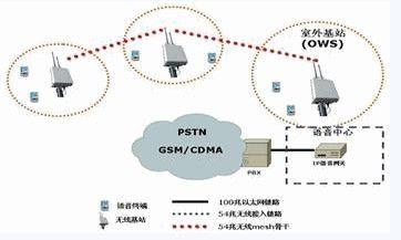 基于Mesh技术的无线语音通信系统设计