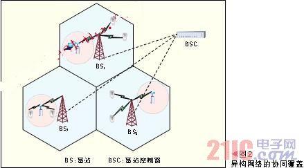 基于协同通信的无线网络技术
