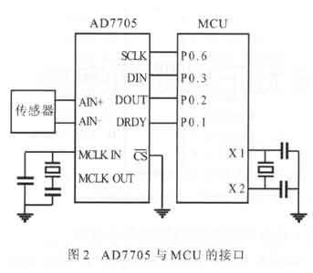 A/D转换中的数字滤波抗干扰技术
