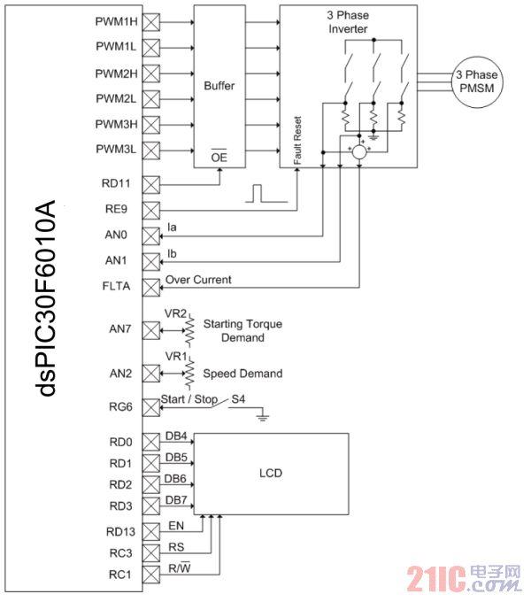 采用FOC算法实现基于DSC的无传感器永磁同步电机控制