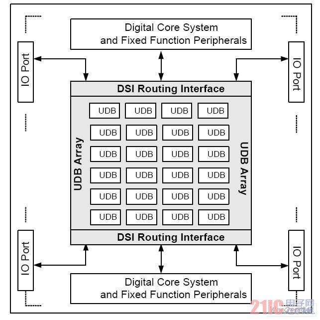 基于PSoC3的多通讯接口时的DMA设计