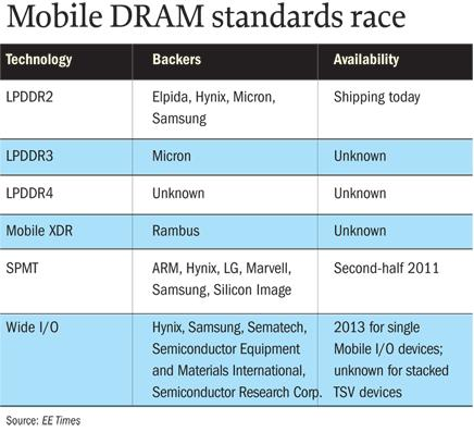 移动应用为DRAM注入发展动力