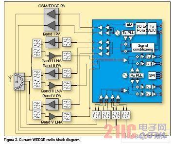 简化多模多频带3G手机的RF前端设计