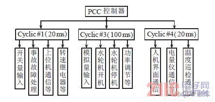 一种基于PCC 的水电站计算机监控系统设计