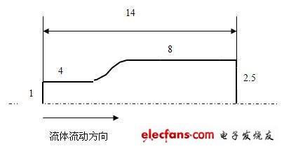 基于ANSYS的流体流动状态分析