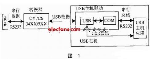 USB转RS232通讯接口原理