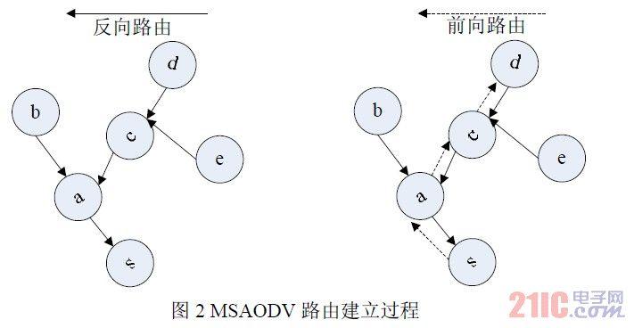 针对微型无线传感器网络的MSAODV路由协议