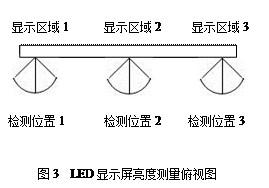 视角对LED显示屏亮度均匀性的影响分析
