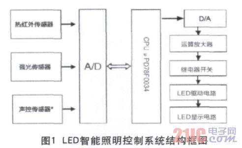 LED控制系统在夜景照明中的应用