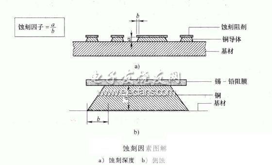 印制电路板蚀刻过程中的问题