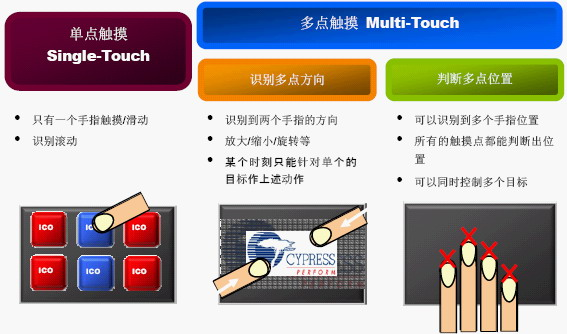 TrueTouch电容触摸屏方案的通讯接口的设计