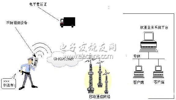基于RFID的矿山车辆智能化管理系统设计