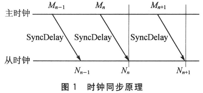 基于FPGA的时钟频率同步设计与应用