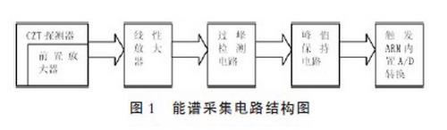 基于嵌入式系统的能谱型核测井仪器