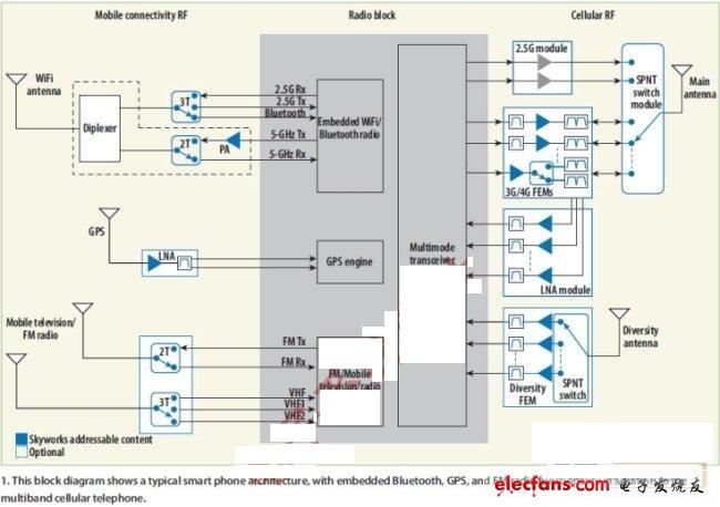 射频开关优化智能手机信号