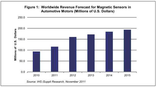 价值链透视:磁传感器的汽车电机市场将快速增长销售额增长速度