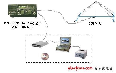 短波集群通信_传播经典的创新方式_短波通信传播方式