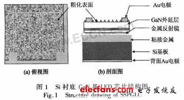 硅衬底LED芯片主要制造工艺