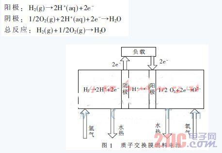 质子交换膜燃料电池控制器的设计