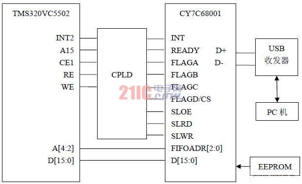 基于DSP的核信号采集系统通讯接口原理及设计