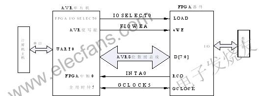 基於FPSLIC的DES解密和AES的分�M加解密的�O�三名��能者三名��能者