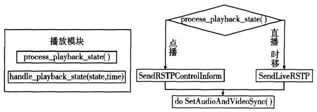 IPTV机顶盒的流媒体播放器设计