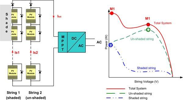 分布式MPPT提高太阳能光伏系统效率的方案设计